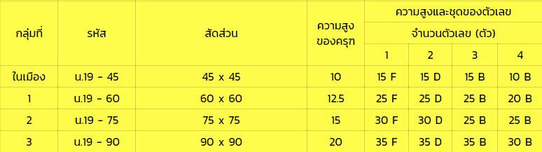2.1.ป้ายกรมทางหลวงชนบท (น-8)