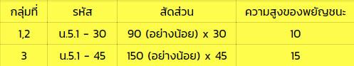2.6.ป้ายบอกชื่อแม่น้ำ ลำคลอง (น-6)